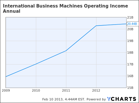 IBM Operating Income Annual Chart