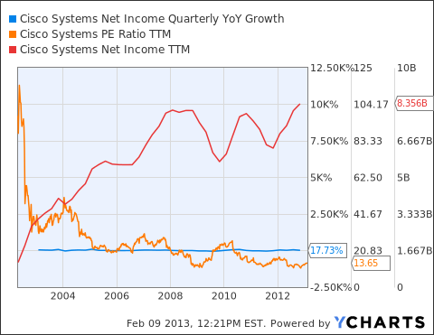 CSCO Net Income Quarterly YoY Growth Chart