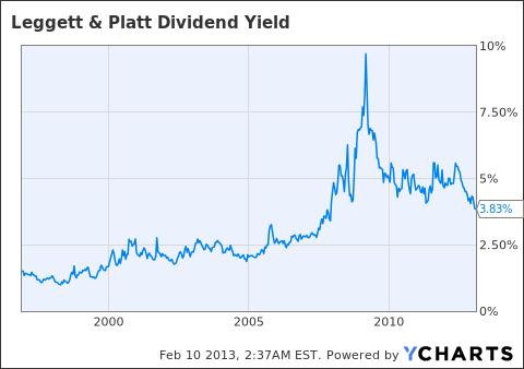 LEG Dividend Yield Chart