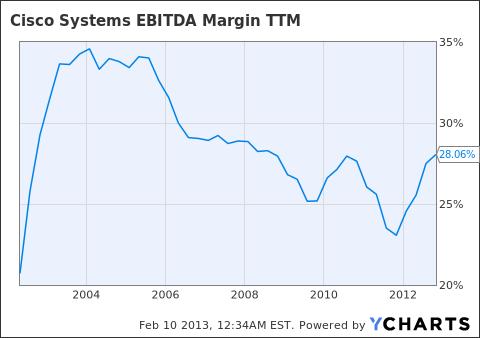 CSCO EBITDA Margin TTM Chart