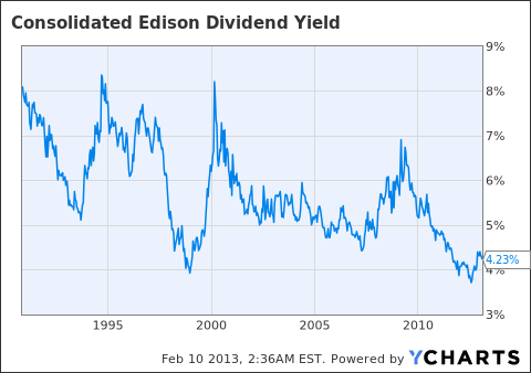 ED Dividend Yield Chart