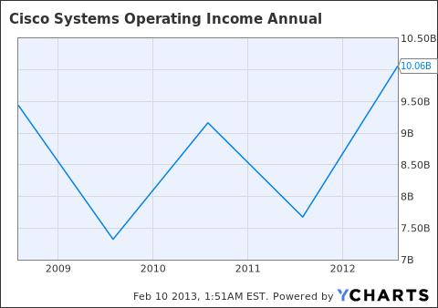CSCO Operating Income Annual Chart