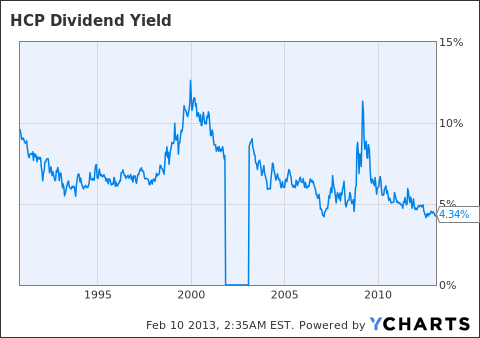 HCP Dividend Yield Chart