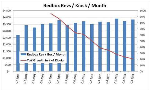 Redbox Revs / Kiosk / Month