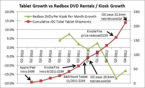 DVD Rentals vs Tablets