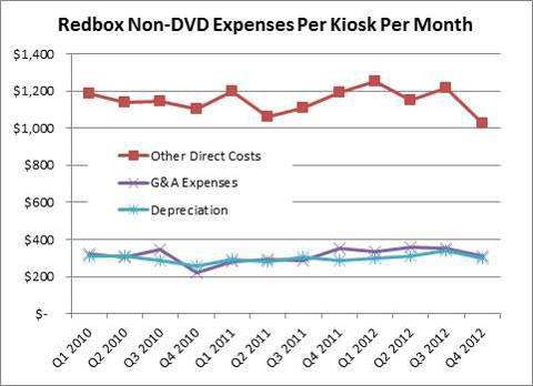Redbox Opex / Kiosk / Month