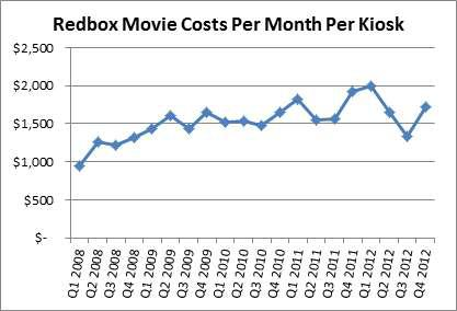 Redbox Movie Costs / Kiosk / Month