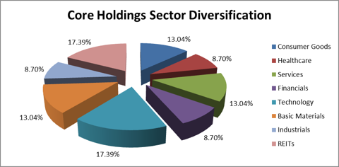 Figure 1: Core Holdings Sector Diversification