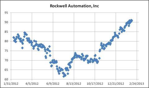Figure 1 Rockwell Share Price