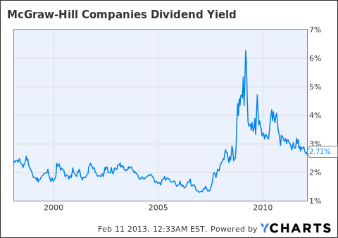 MHP Dividend Yield Chart