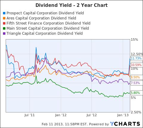 PSEC Dividend Yield Chart