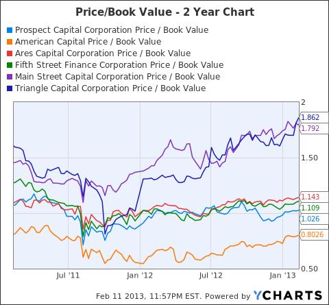 PSEC Price / Book Value Chart