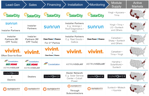 GTM Research U.S. Residential Solar Finance Landscape Map