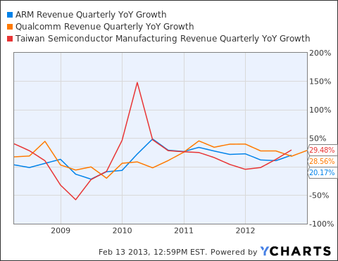 ARMH Revenue Quarterly YoY Growth Chart