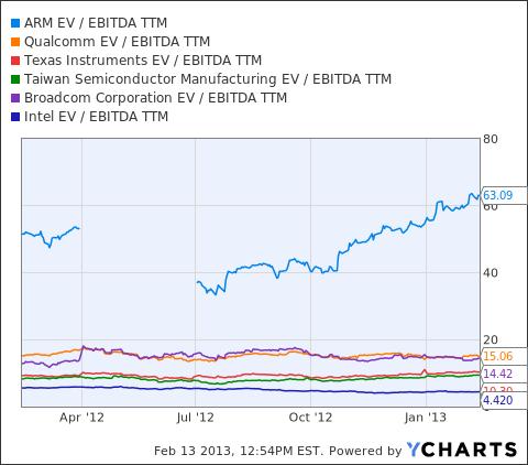 ARMH EV / EBITDA TTM Chart