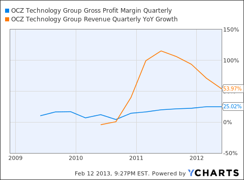 OCZ Gross Profit Margin Quarterly Chart