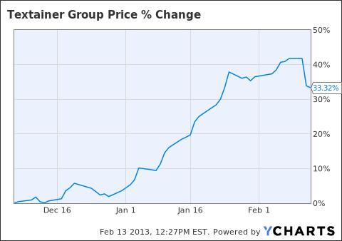 TGH Chart