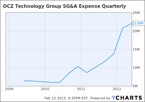 OCZ SG&A Expense Quarterly Chart