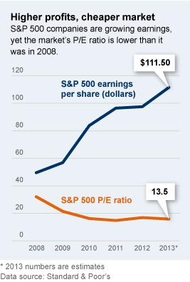 Higher profits, cheaper market