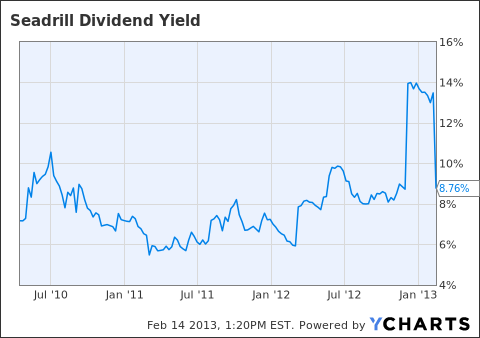 SDRL Dividend Yield Chart