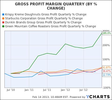KKD Gross Profit Quarterly Chart