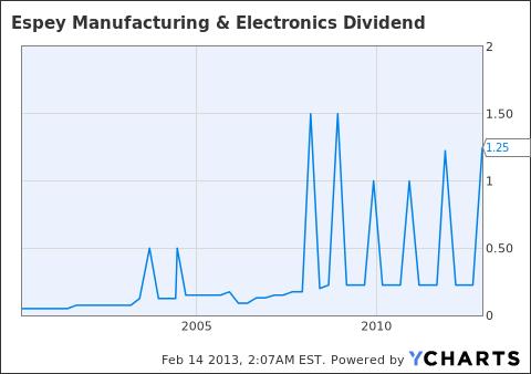 ESP Dividend Chart