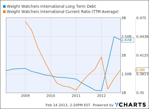 WTW Long Term Debt Chart