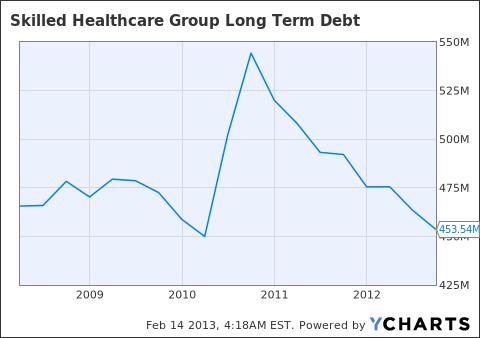 SKH Long Term Debt Chart