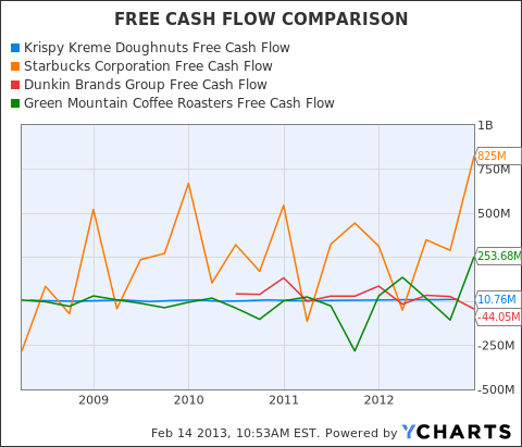 KKD Free Cash Flow Chart