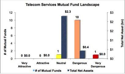 Telecom Graph 2