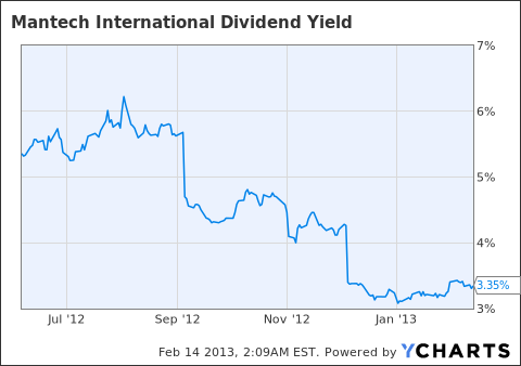 MANT Dividend Yield Chart