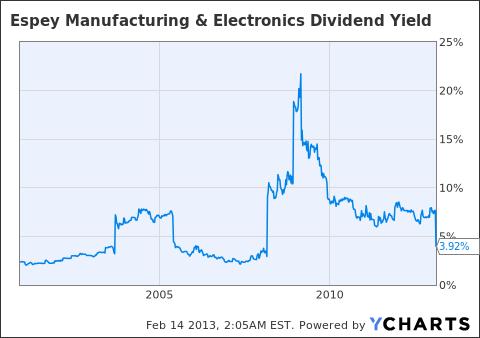ESP Dividend Yield Chart