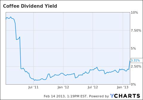 JVA Dividend Yield Chart