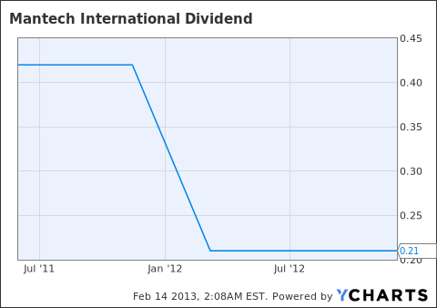 MANT Dividend Chart