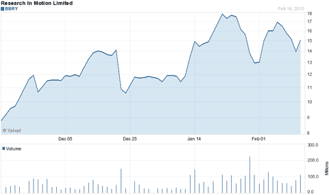 3 Month Chart -Yahoo Finance