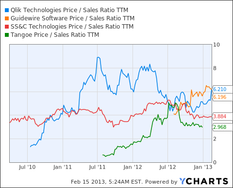 QLIK Price / Sales Ratio TTM Chart
