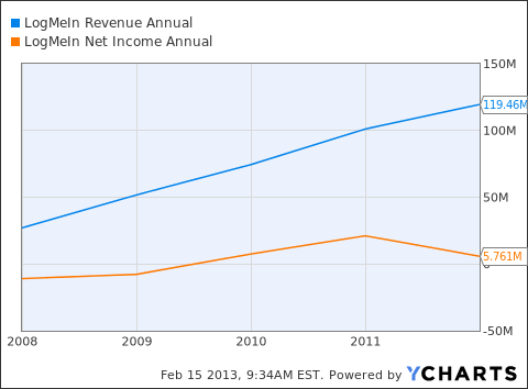 LOGM Revenue Annual Chart
