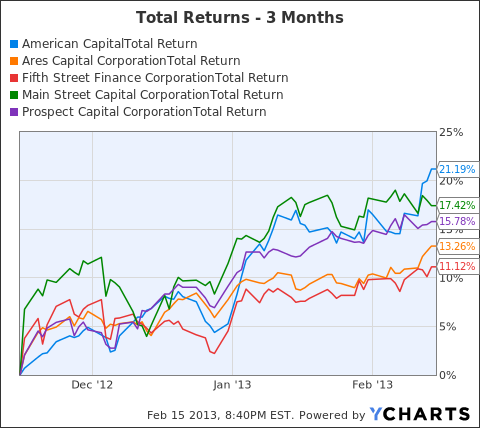ACAS Total Return Price Chart