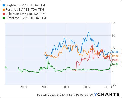 LOGM EV / EBITDA TTM Chart