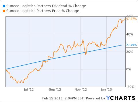 SXL Dividend Chart