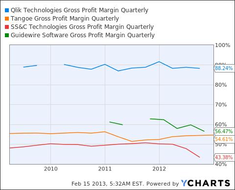 QLIK Gross Profit Margin Quarterly Chart