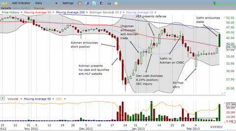 Herbalife drama in a chart