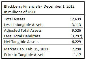 blackberry financials q3