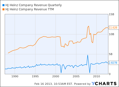 HNZ Revenue Quarterly Chart