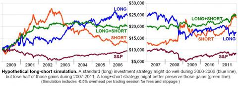 Long-Short Simulation 2000-2012