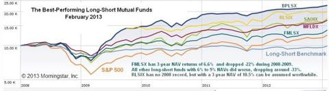 Best Long-Short Mutual Funds 2008-2012