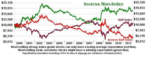 Inversing a Non-Daily Non-Index vs. a Typical Inverse Index ETF