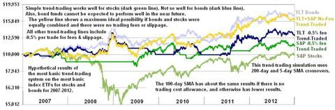 Basic 200-day SMA Trend-Trading for S&P Stocks & TLT Bonds 2007-2012