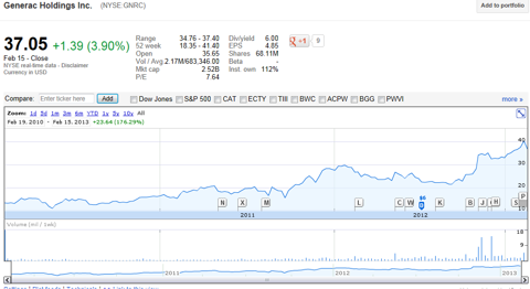 Generac Holdings Google Chart 2010 - 2012