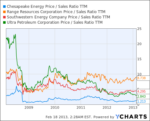 CHK Price / Sales Ratio TTM Chart